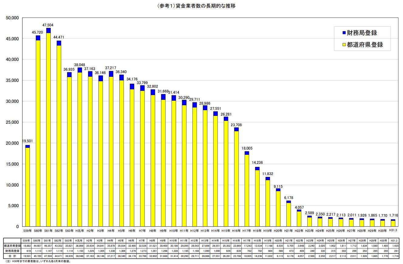 貸金業者の長期的な推移