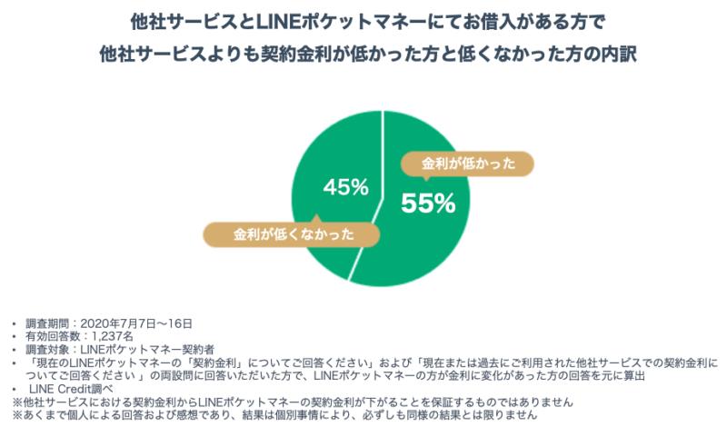 LINEポケットマネーグラフ