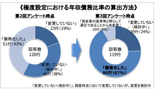 極度設定における年収債務比率の算出方法