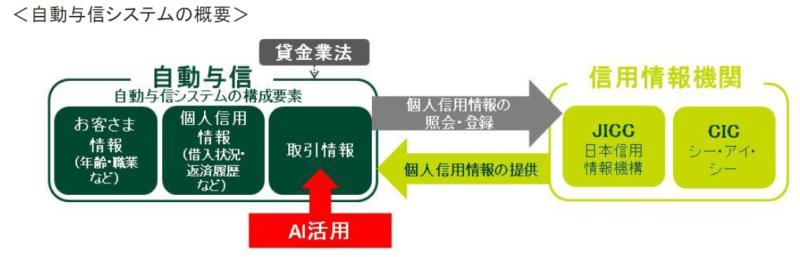 自動与信システムの概要