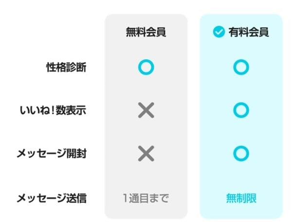 withの無料会員と有料会員の機能