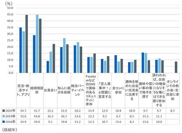 婚活実施(利用)ごとの結婚した人の割合