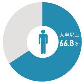 ツヴァイ男性の学歴データ