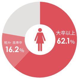 ツヴァイ女性学歴データ