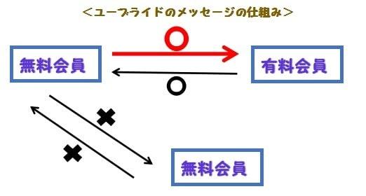 ユーブライドのメッセージの仕組み